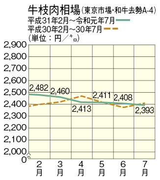 東京 食肉 市場 相場